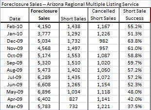 Short sales success